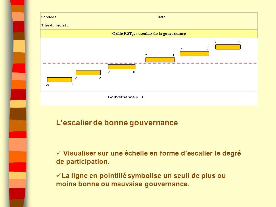 L'escalier de bonne gouvernance