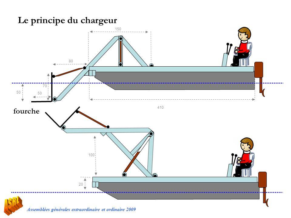 Le principe du chargeur