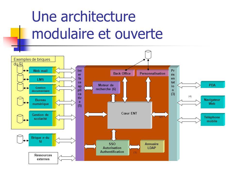 Une architecture modulaire et ouverte