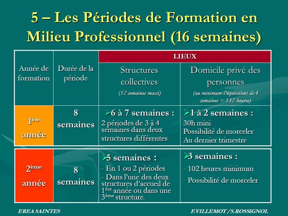 5 – Les Périodes de Formation en Milieu Professionnel (16 semaines)
