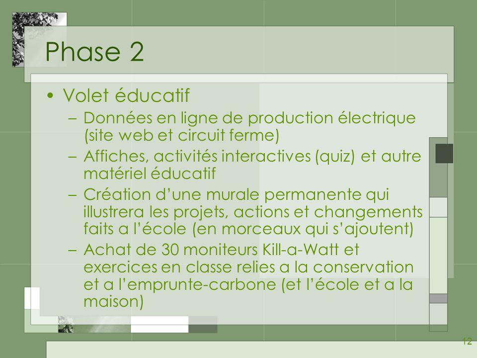 Phase 2 Volet éducatif. Données en ligne de production électrique (site web et circuit ferme)