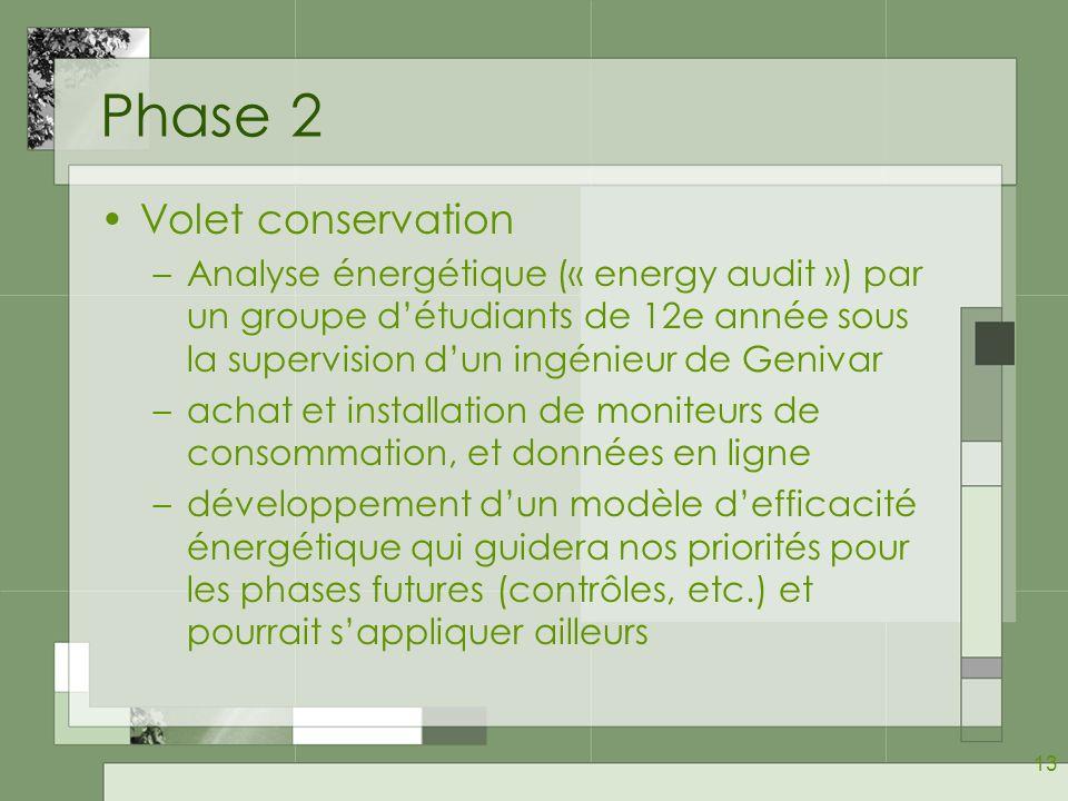 Phase 2 Volet conservation