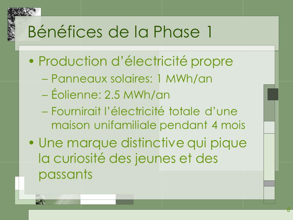 Bénéfices de la Phase 1 Production d'électricité propre