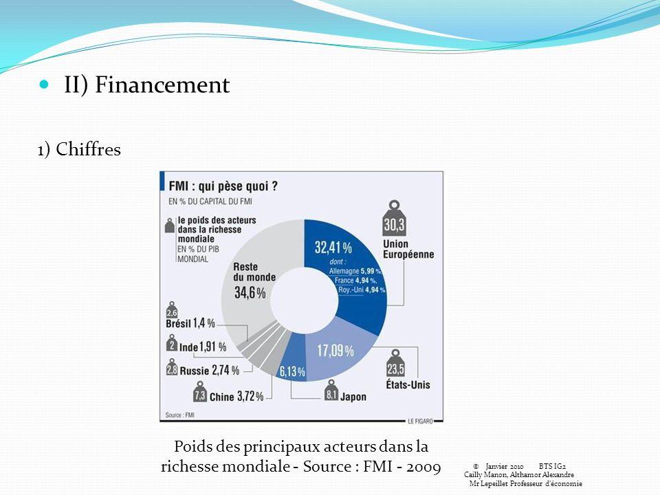 II) Financement 1) Chiffres