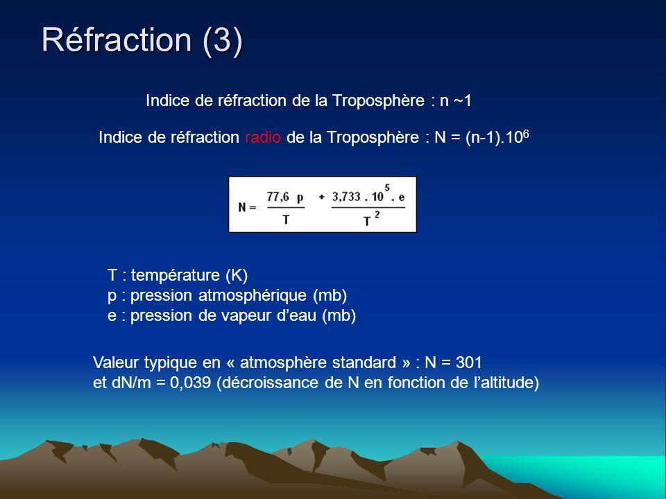 Réfraction (3) Indice de réfraction de la Troposphère : n ~1