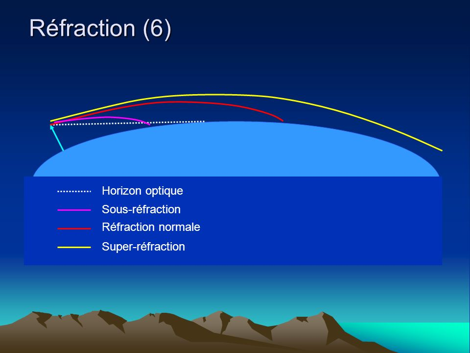 Réfraction (6) Horizon optique Sous-réfraction Réfraction normale