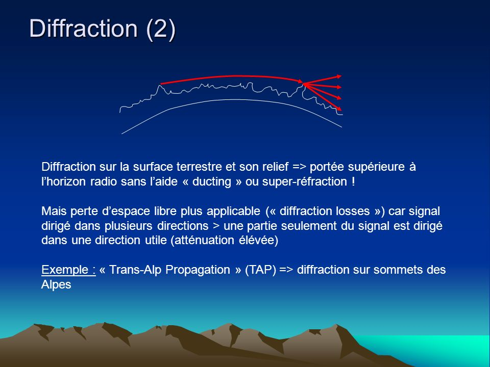 Diffraction (2) Diffraction sur la surface terrestre et son relief => portée supérieure à.
