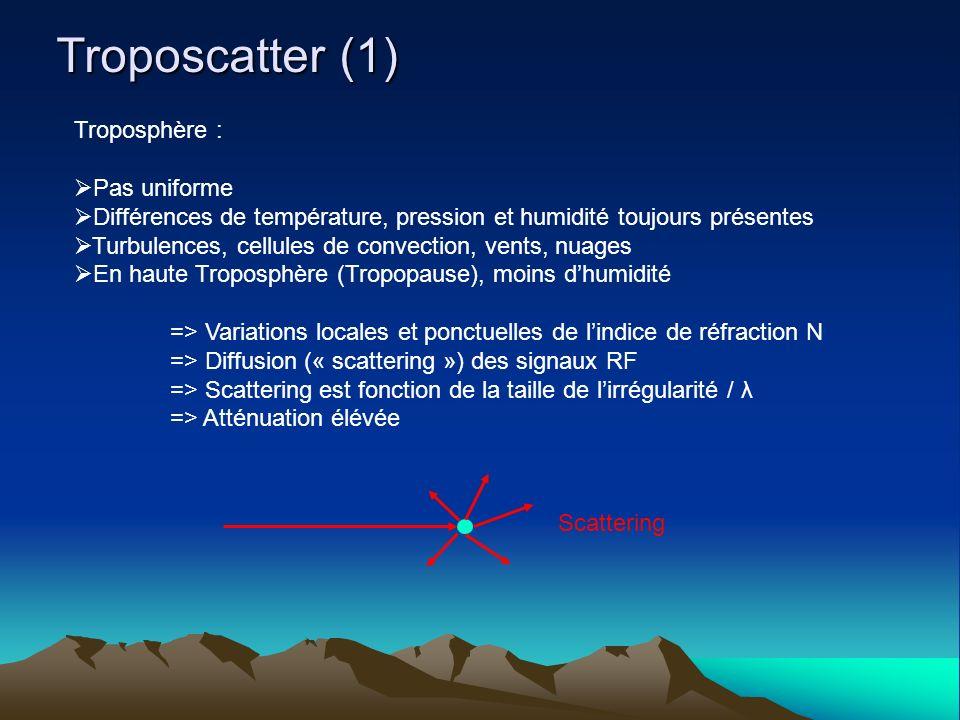 Troposcatter (1) Troposphère : Pas uniforme