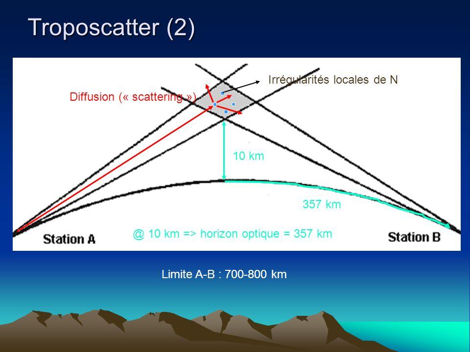 Troposcatter (2) Irrégularités locales de N Diffusion (« scattering »)