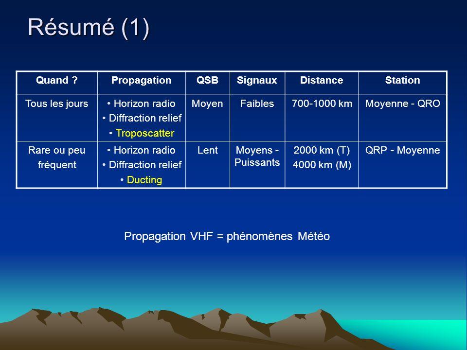 Propagation VHF = phénomènes Météo
