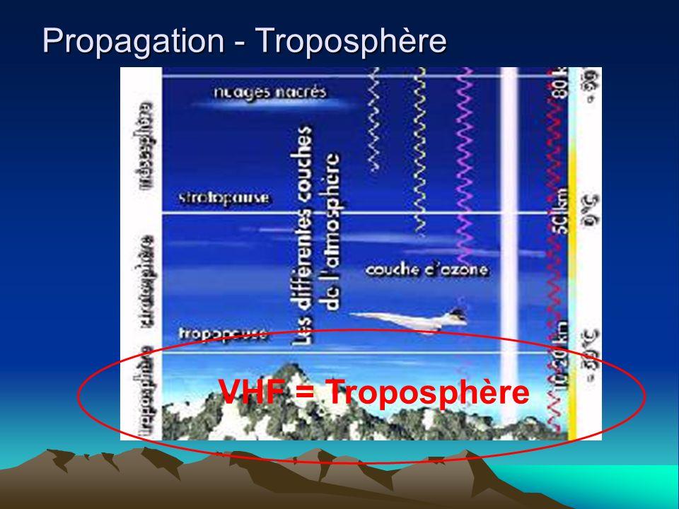 Propagation - Troposphère