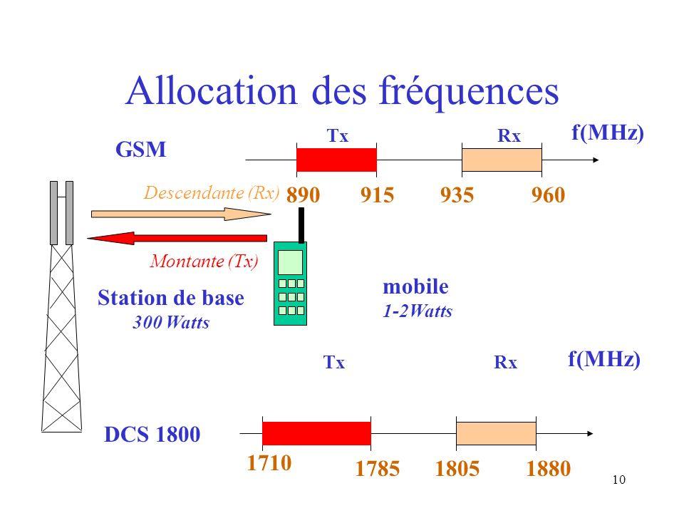 Allocation des fréquences