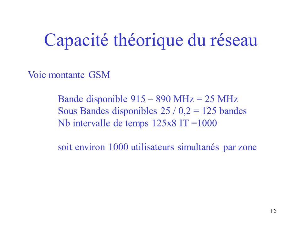 Capacité théorique du réseau