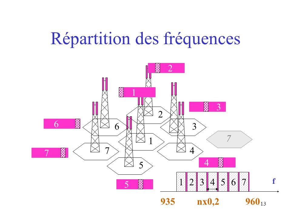 Répartition des fréquences