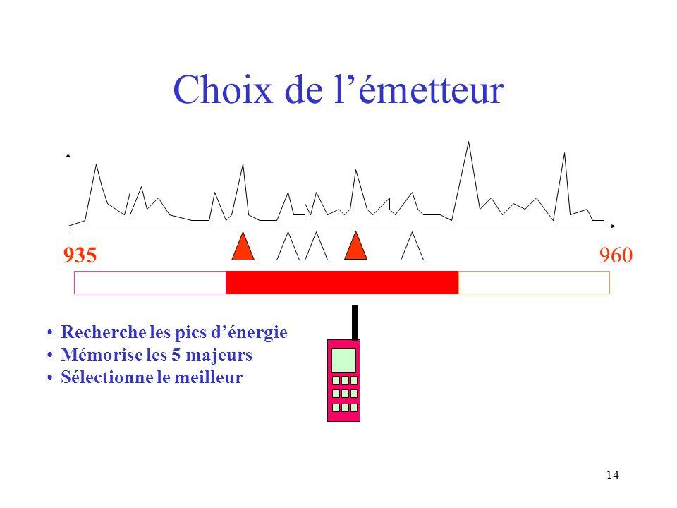 Choix de l'émetteur 935 960 Recherche les pics d'énergie