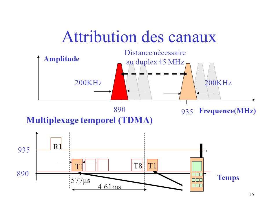 Attribution des canaux