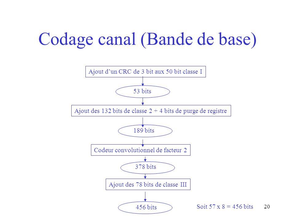 Codage canal (Bande de base)