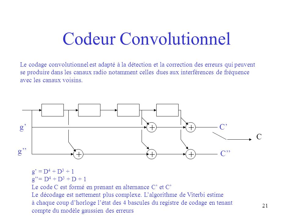 Codeur Convolutionnel