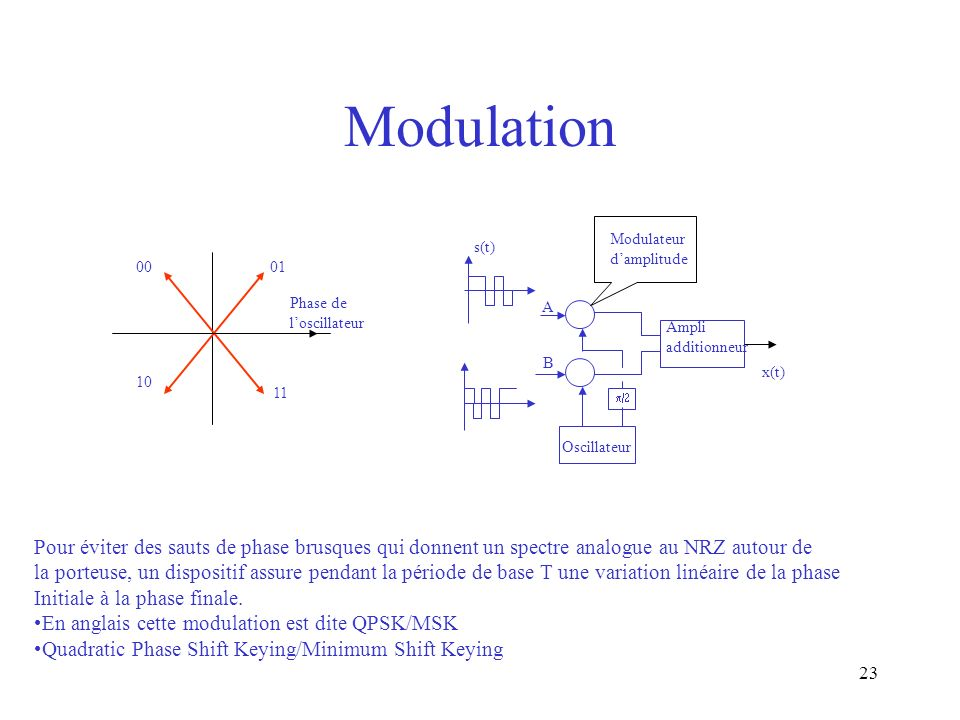 Modulation Modulateur. d'amplitude. s(t) 00. 01. Phase de l'oscillateur. A. Ampli additionneur.