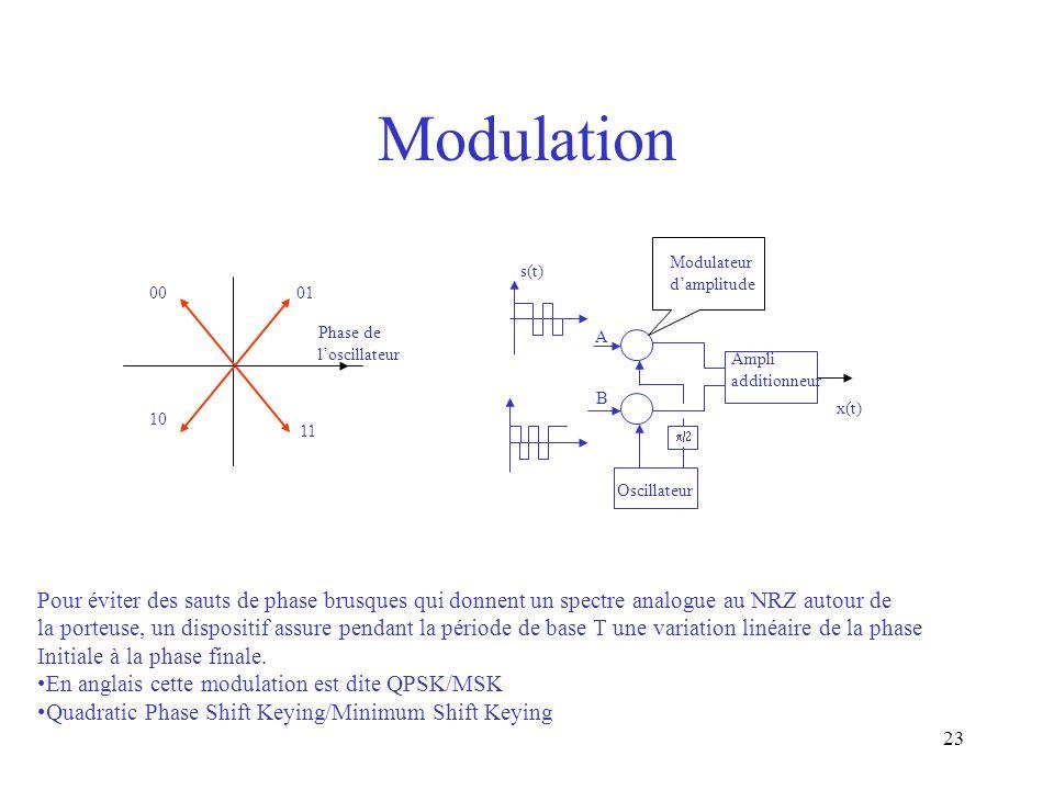 Modulation Modulateur. d'amplitude. s(t) 00. 01. Phase de l'oscillateur. A. Ampli additionneur.
