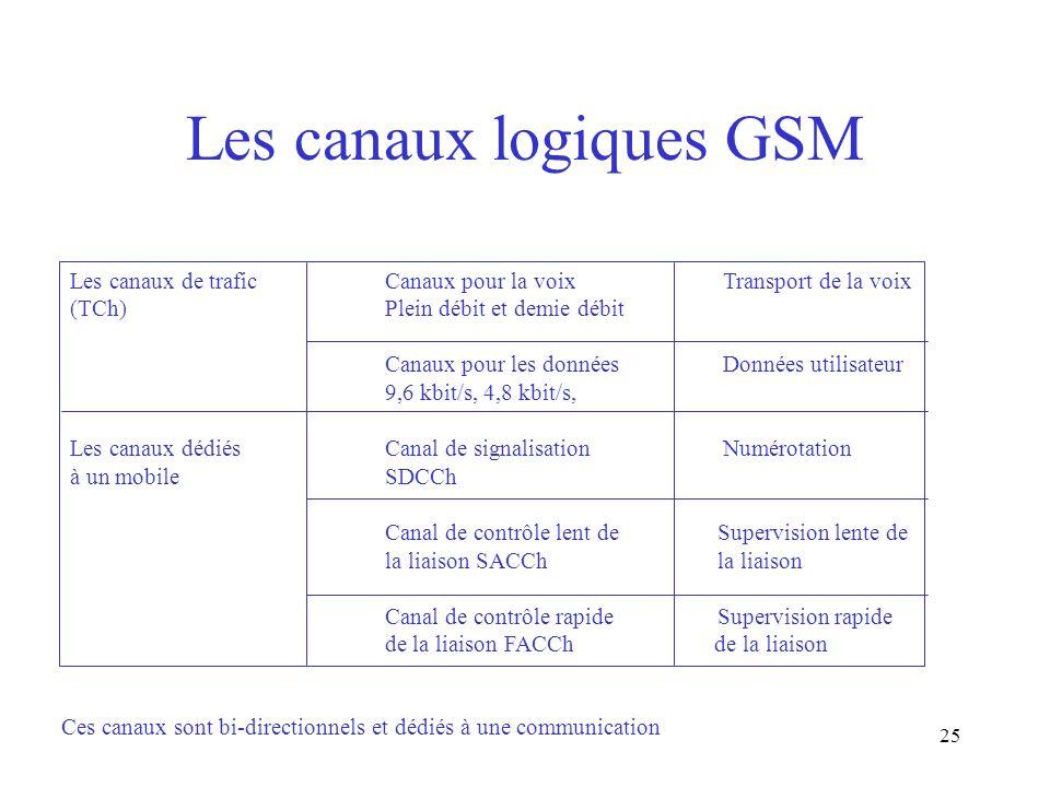 Les canaux logiques GSM