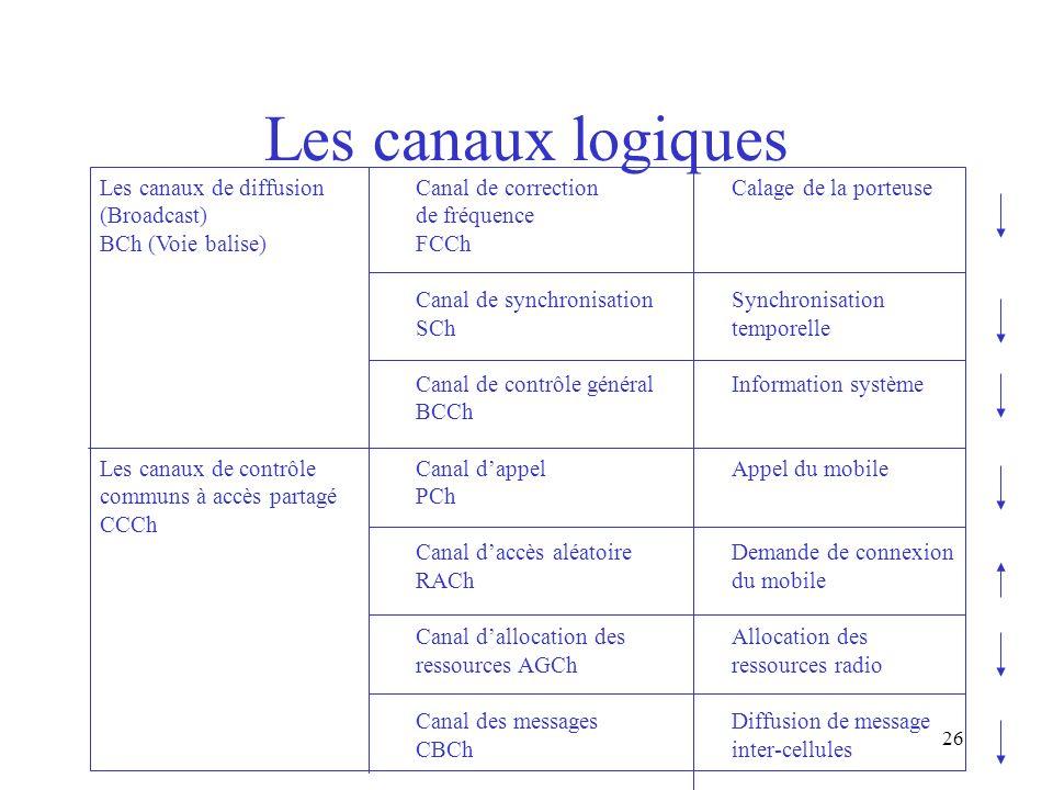 Les canaux logiques Les canaux de diffusion Canal de correction Calage de la porteuse. (Broadcast) de fréquence.