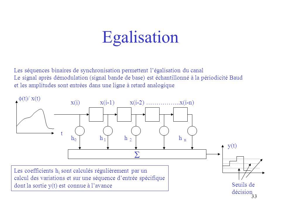 Egalisation Les séquences binaires de synchronisation permettent l'égalisation du canal.