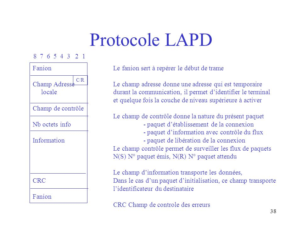 Protocole LAPD 8 7 6 5 4 3 2 1 Fanion Champ Adresse locale