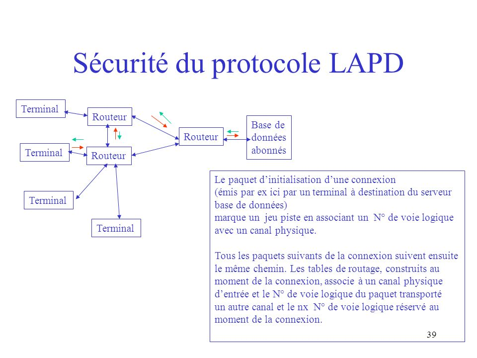 Sécurité du protocole LAPD