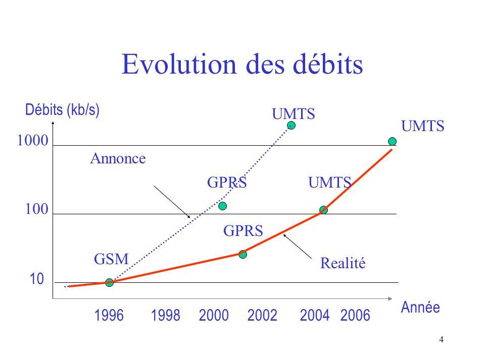 Evolution des débits Débits (kb/s) UMTS UMTS 1000 Annonce GPRS UMTS