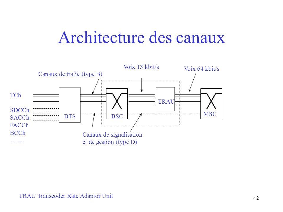 Architecture des canaux