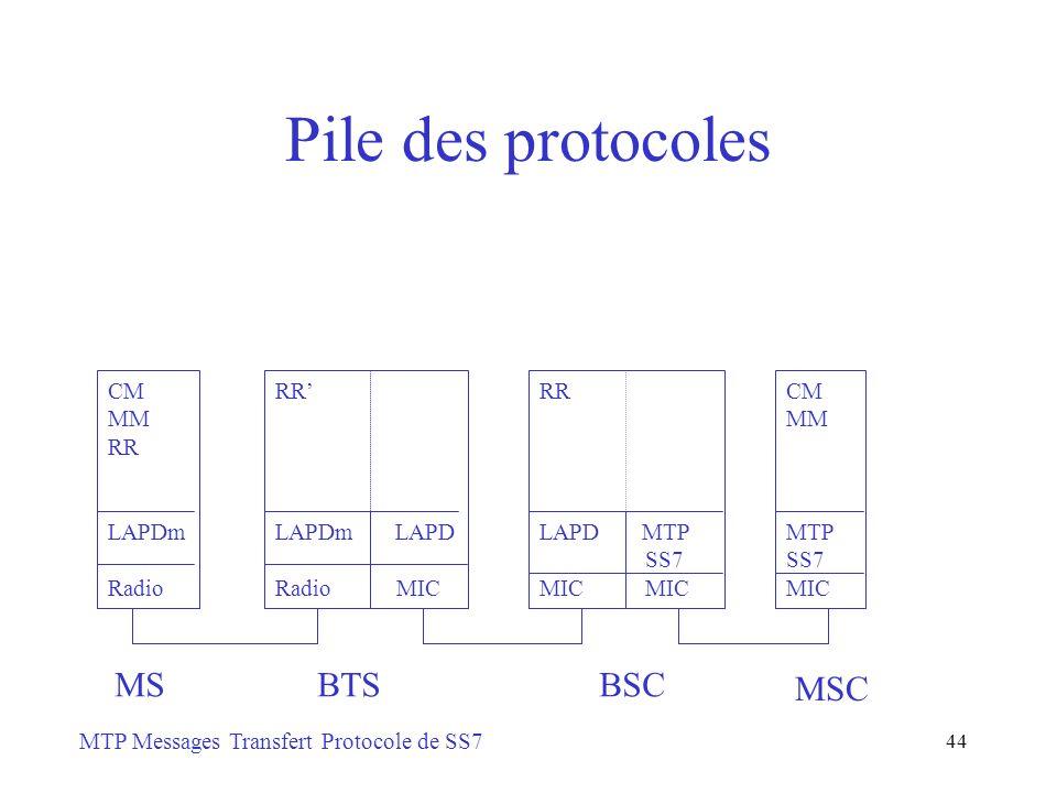 Pile des protocoles BTS MS BSC MSC CM MM RR LAPDm Radio RR' LAPDm LAPD