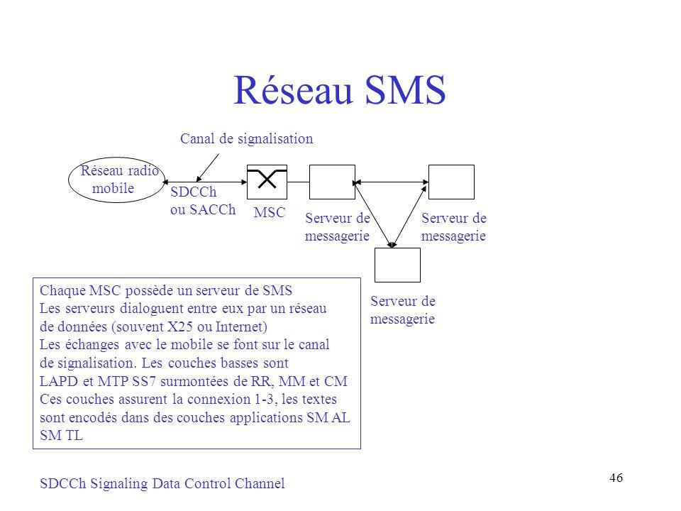 Réseau SMS Canal de signalisation Réseau radio mobile SDCCh ou SACCh