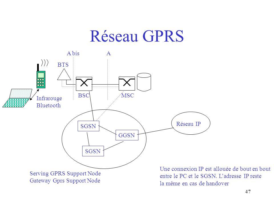 Réseau GPRS A bis A BTS BSC MSC Infrarouge Bluetooth Réseau IP SGSN