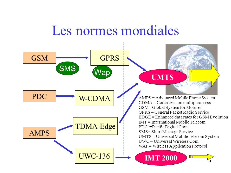 Les normes mondiales GPRS GSM SMS Wap UMTS PDC W-CDMA TDMA-Edge AMPS