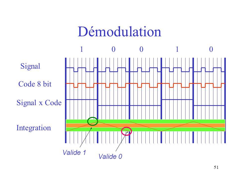 Démodulation 1 0 0 1 0 Signal Code 8 bit Signal x Code Integration