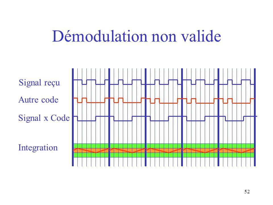 Démodulation non valide