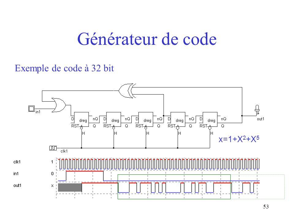 Générateur de code Exemple de code à 32 bit x=1+X2+X5