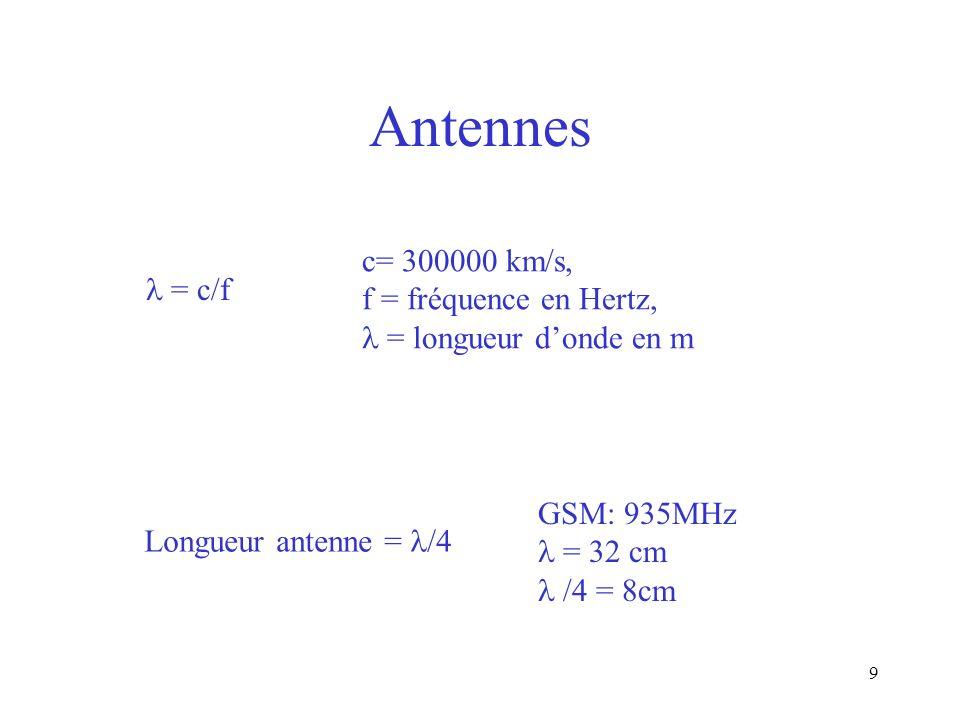 Antennes c= 300000 km/s, f = fréquence en Hertz, l = c/f