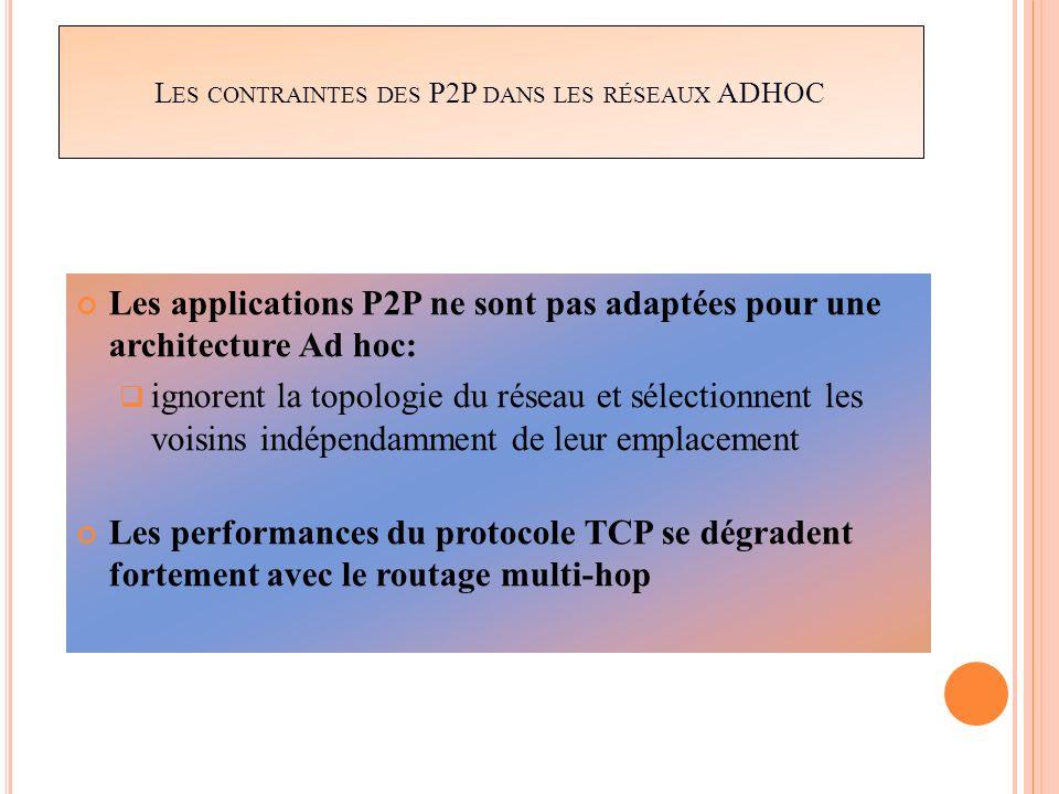 Les contraintes des P2P dans les réseaux ADHOC