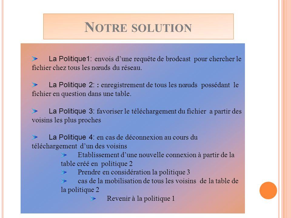 Notre solution La Politique1: envois d'une requête de brodcast pour chercher le fichier chez tous les nœuds du réseau.