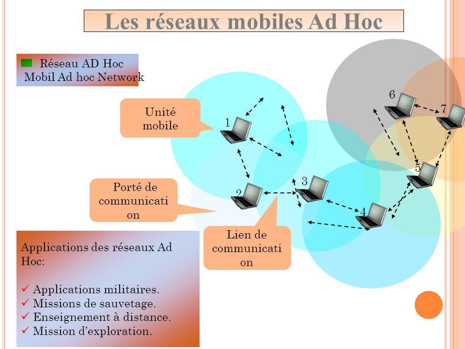 Les réseaux mobiles Ad Hoc