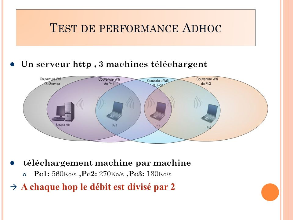 Test de performance Adhoc