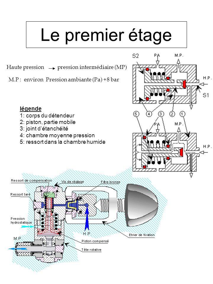 Le premier étage Haute pression pression intermédiaire (MP)