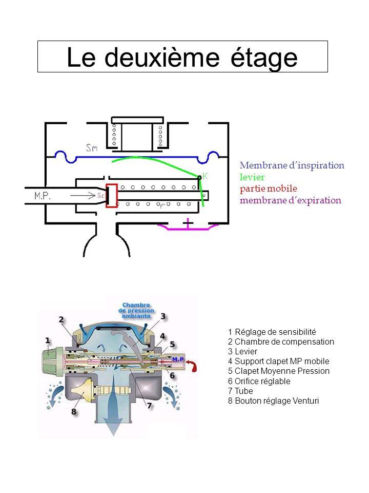 Le deuxième étage Membrane d'inspiration levier partie mobile membrane d'expiration. 1 Réglage de sensibilité.