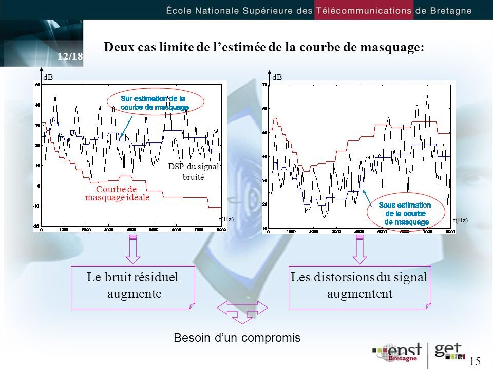 Les distorsions du signal