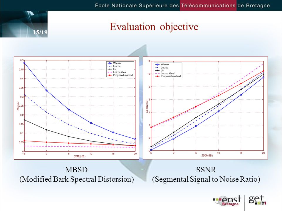 Evaluation objective MBSD (Modified Bark Spectral Distorsion) SSNR