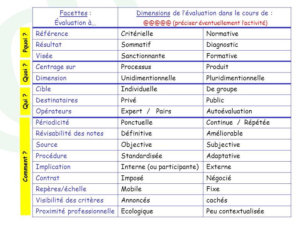 Dimensions de l'évaluation dans le cours de :