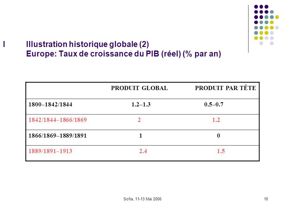 I Illustration historique globale (2) Europe: Taux de croissance du PIB (réel) (% par an)