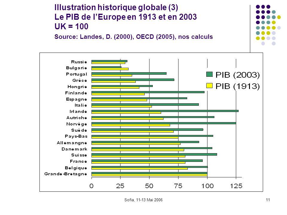 Illustration historique globale (3) Le PIB de l'Europe en 1913 et en 2003 UK = 100 Source: Landes, D. (2000), OECD (2005), nos calculs